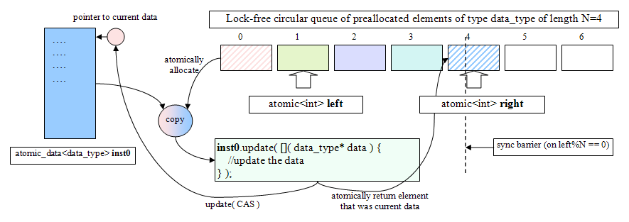 atomic_data: A Multibyte General Purpose Lock-Free Data